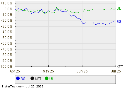 BG,KFT,UL Relative Performance Chart