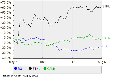 BG,STKL,CALM Relative Performance Chart