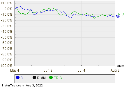 BH,RIMM,ERIC Relative Performance Chart
