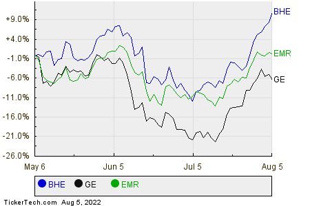 BHE,GE,EMR Relative Performance Chart