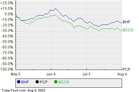 BHP,PCP,SCCO Relative Performance Chart