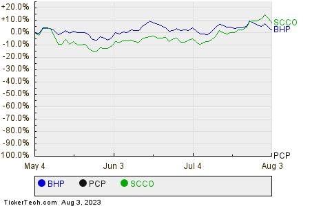 BHP,PCP,SCCO Relative Performance Chart