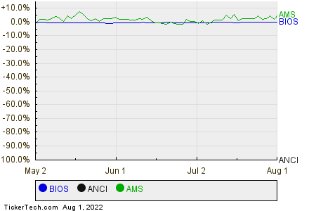 BIOS,ANCI,AMS Relative Performance Chart