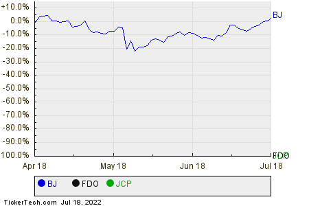 BJ,FDO,JCP Relative Performance Chart
