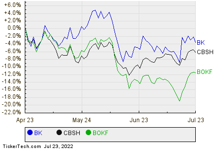BK,CBSH,BOKF Relative Performance Chart