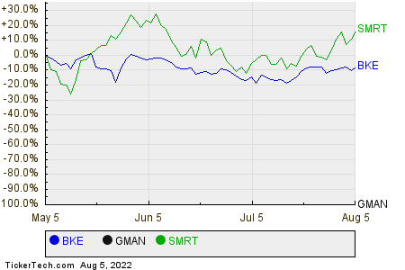 BKE,GMAN,SMRT Relative Performance Chart