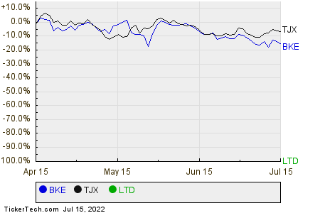 BKE,TJX,LTD Relative Performance Chart