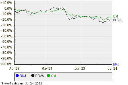 BKJ,BBVA,CM Relative Performance Chart