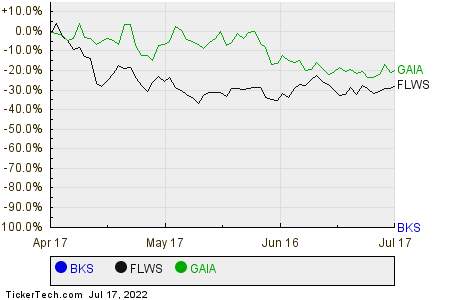 BKS,FLWS,GAIA Relative Performance Chart