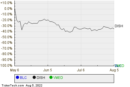 BLC,DISH,VMED Relative Performance Chart