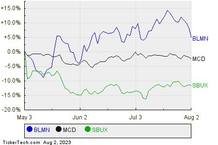 BLMN,MCD,SBUX Relative Performance Chart