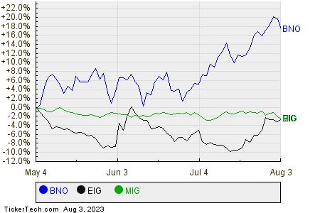 BNO,EIG,MIG Relative Performance Chart