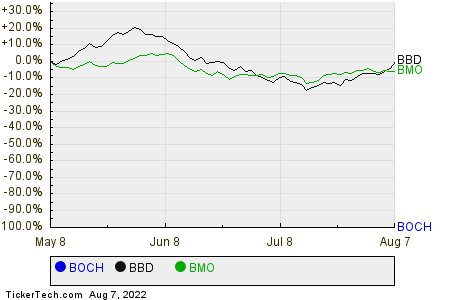 BOCH,BBD,BMO Relative Performance Chart