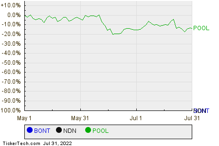 BONT,NDN,POOL Relative Performance Chart