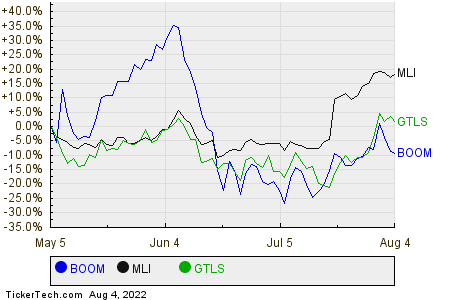 BOOM,MLI,GTLS Relative Performance Chart