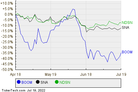 BOOM,SNA,NDSN Relative Performance Chart