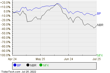 BP,NBR,NFX Relative Performance Chart