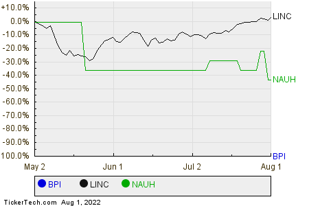 BPI,LINC,NAUH Relative Performance Chart