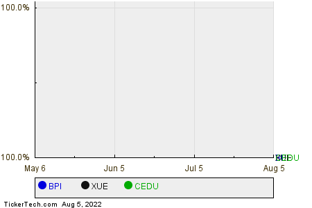 BPI,XUE,CEDU Relative Performance Chart