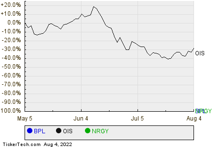 BPL,OIS,NRGY Relative Performance Chart