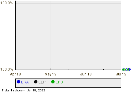 BRAF,EEP,EPB Relative Performance Chart
