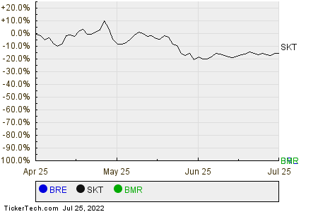 BRE,SKT,BMR Relative Performance Chart