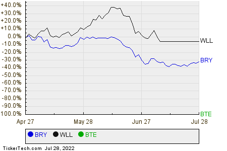 BRY,WLL,BTE Relative Performance Chart