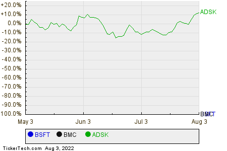 BSFT,BMC,ADSK Relative Performance Chart