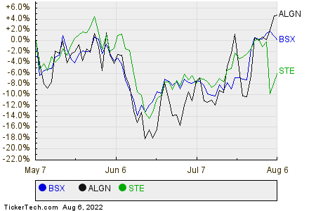 BSX,ALGN,STE Relative Performance Chart