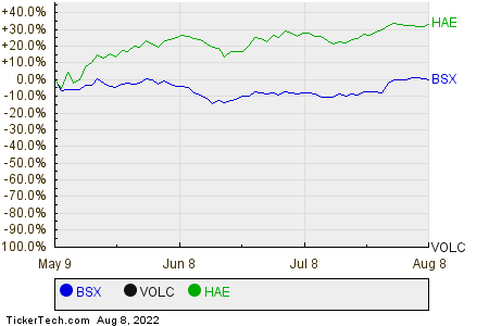 BSX,VOLC,HAE Relative Performance Chart