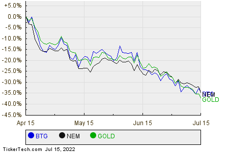 BTG,NEM,GOLD Relative Performance Chart