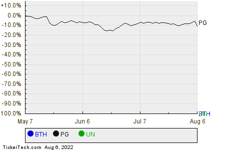 BTH,PG,UN Relative Performance Chart
