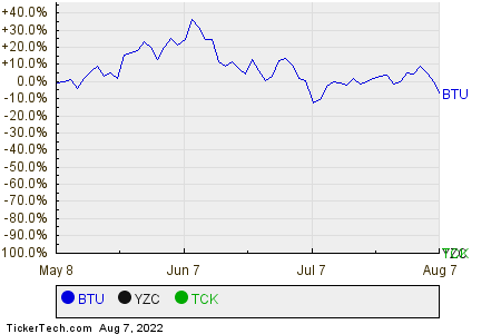 BTU,YZC,TCK Relative Performance Chart