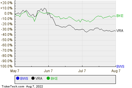 BWS,VRA,BKE Relative Performance Chart
