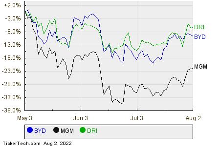 BYD,MGM,DRI Relative Performance Chart