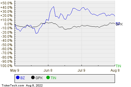 BZ,GPK,TIN Relative Performance Chart
