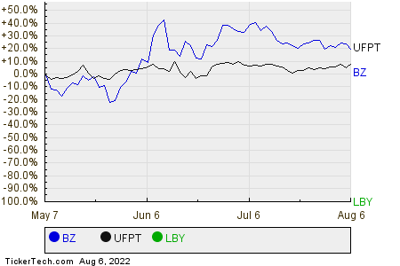 BZ,UFPT,LBY Relative Performance Chart