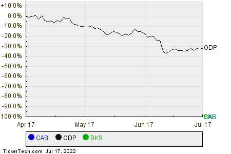 CAB,ODP,BKS Relative Performance Chart