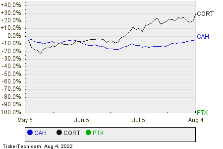 CAH,CORT,PTX Relative Performance Chart