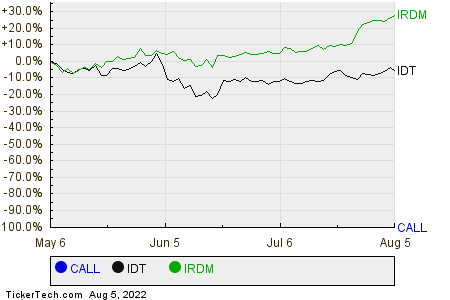 CALL,IDT,IRDM Relative Performance Chart