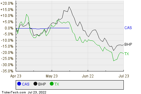 CAS,BHP,TX Relative Performance Chart