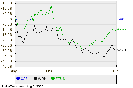 CAS,WRN,ZEUS Relative Performance Chart