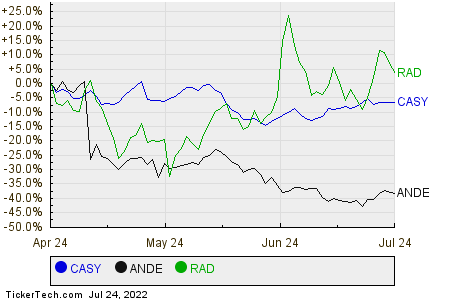 CASY,ANDE,RAD Relative Performance Chart