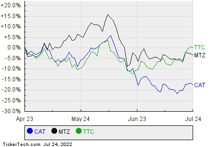 CAT,MTZ,TTC Relative Performance Chart
