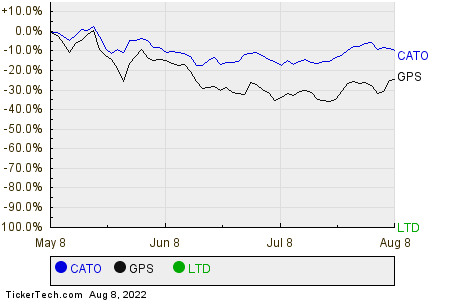 CATO,GPS,LTD Relative Performance Chart