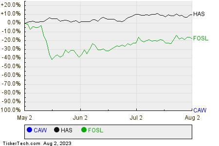 CAW,HAS,FOSL Relative Performance Chart
