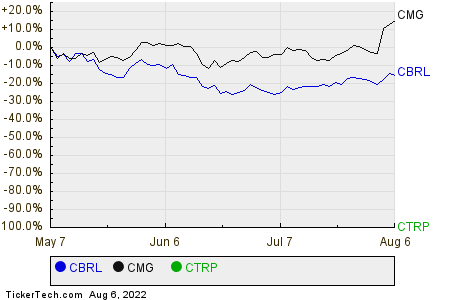 CBRL,CMG,CTRP Relative Performance Chart