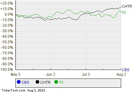 CBS,CHTR,TV Relative Performance Chart