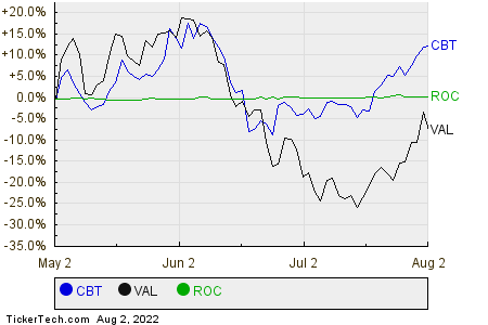 CBT,VAL,ROC Relative Performance Chart