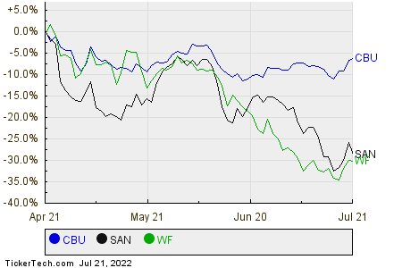 CBU,SAN,WF Relative Performance Chart